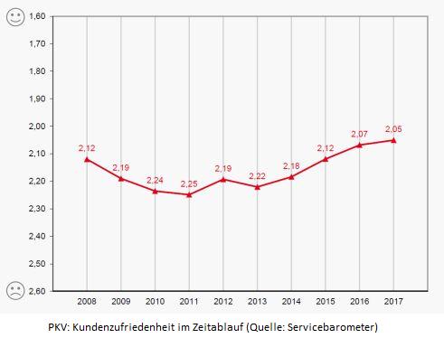 Infografik Zufriedenheit mit PKV